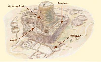 Модель нурага Santu Antine